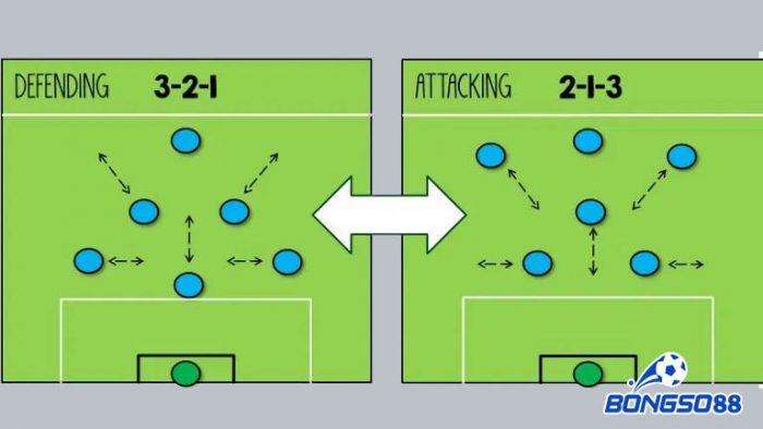 chiến thuật bóng đá 7 người